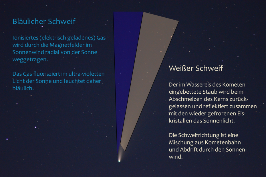 Erklärung Kometen-Schweif